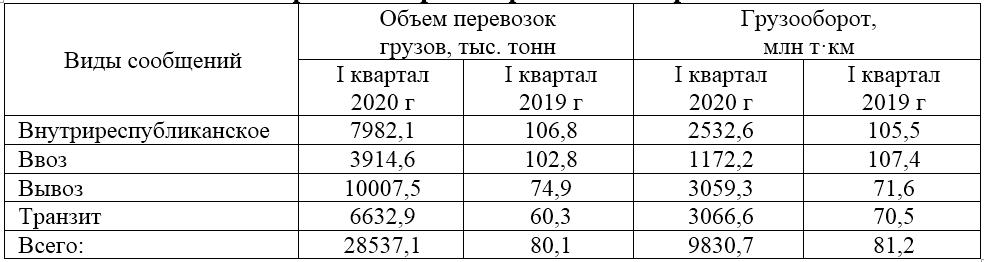 Объем перевозок БЖД за I квартал 2020 г. снизился на 19,9%, грузооборот на 18,8%, транзит упал на 39,7% 1