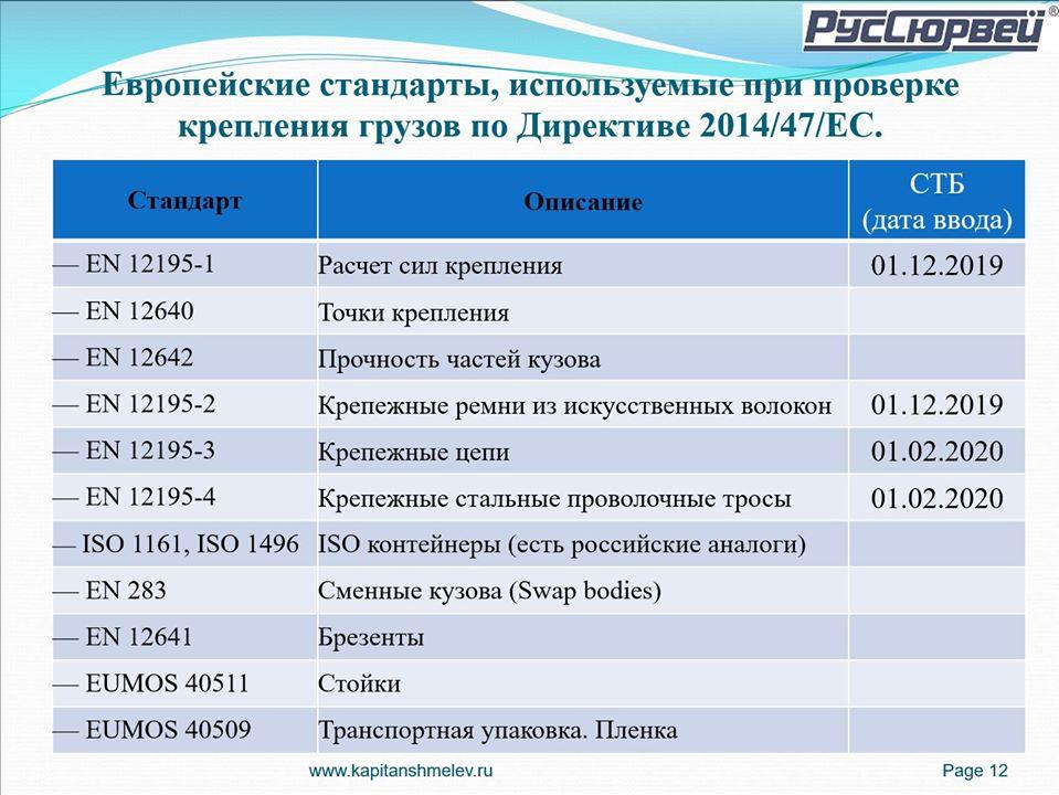 В Беларуси действуют уже 4 из 12 стандартов по креплению грузов, используемые в ЕС 1