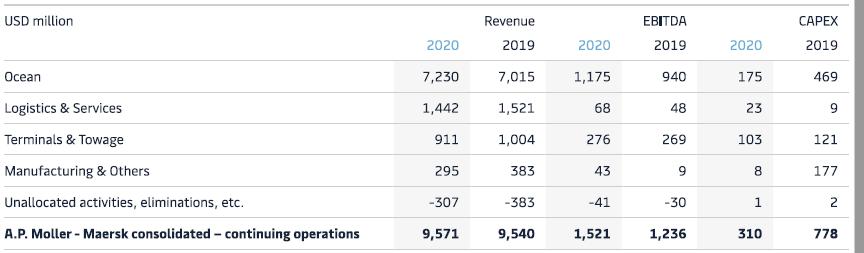 Чистая прибыль Maersk в I квартале 2020 г. составила 197 млн долл. 1