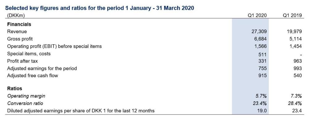 Чистая прибыль DSV Panalpina в I квартале 2020 г. снизилась на 19,1% 1