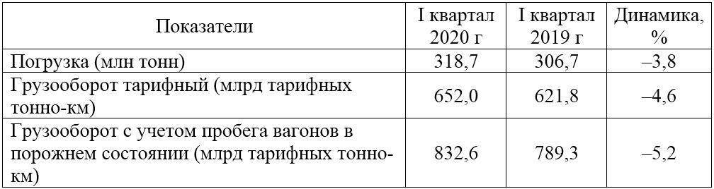 Объем погрузки РЖД в I квартале 2020 г. упал на 3,8%, грузооборот – на 5,2% 1