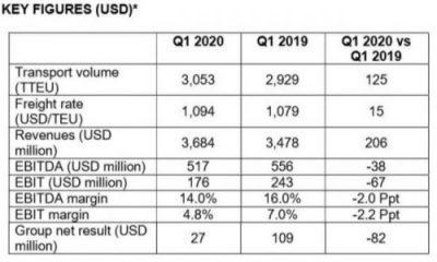 Чистая прибыль Hapag-Lloyd в I квартале 2020 г. снизилась на 75% 1