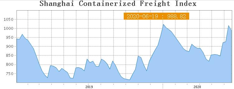 Shanghai Containerized Freight Index (25 неделя). Как читать SCFI? 1