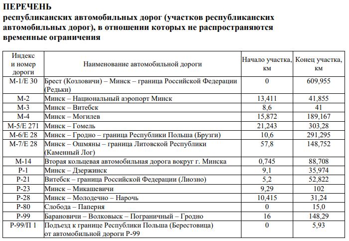 С 1 июля в Беларуси введены летние ограничения для грузовиков 1