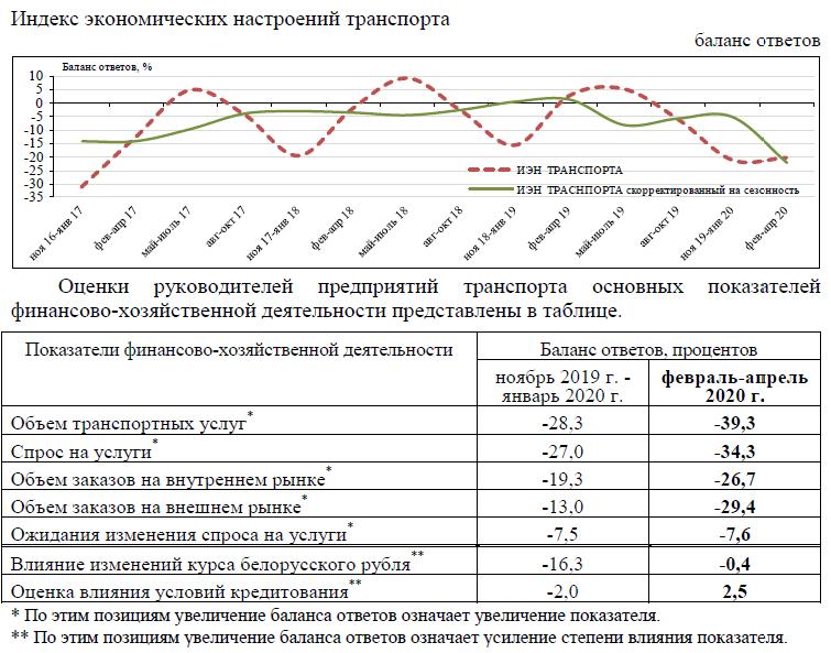 По опросу Нацбанка Беларуси наибольший пессимизм наблюдается в транспортной сфере 1