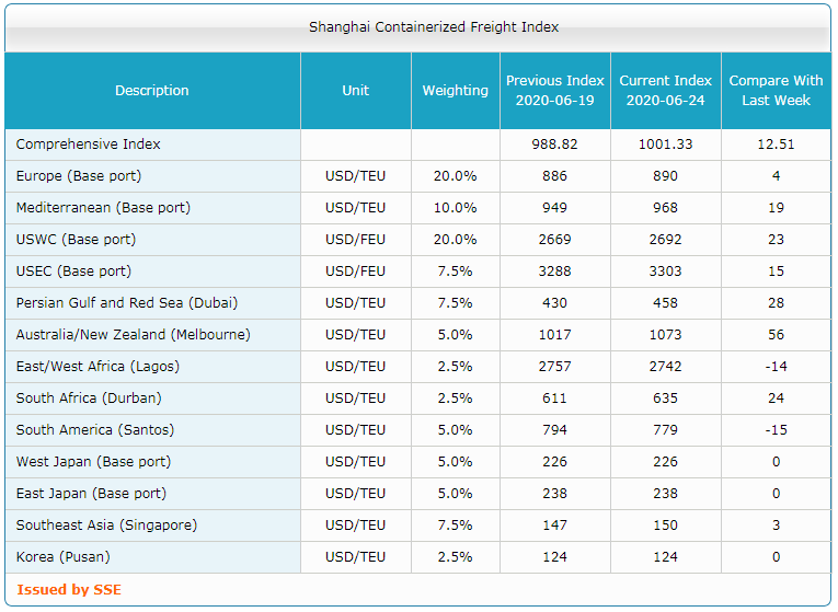 Shanghai Containerized Freight Index (26 неделя) 3