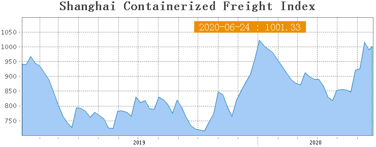 Shanghai Containerized Freight Index (26 неделя) 1