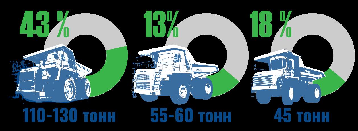 Объем отгрузок БЕЛАЗа за 5 месяцев 2020 года вырос на 37,4% 5