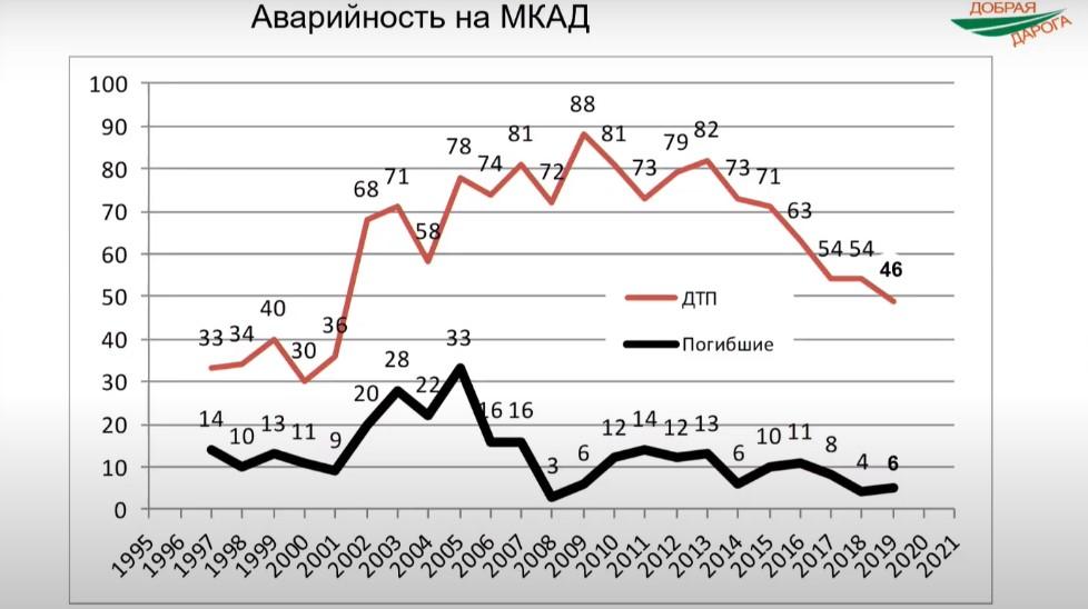 Внедрение концепции Smart City на белорусских дорогах 1