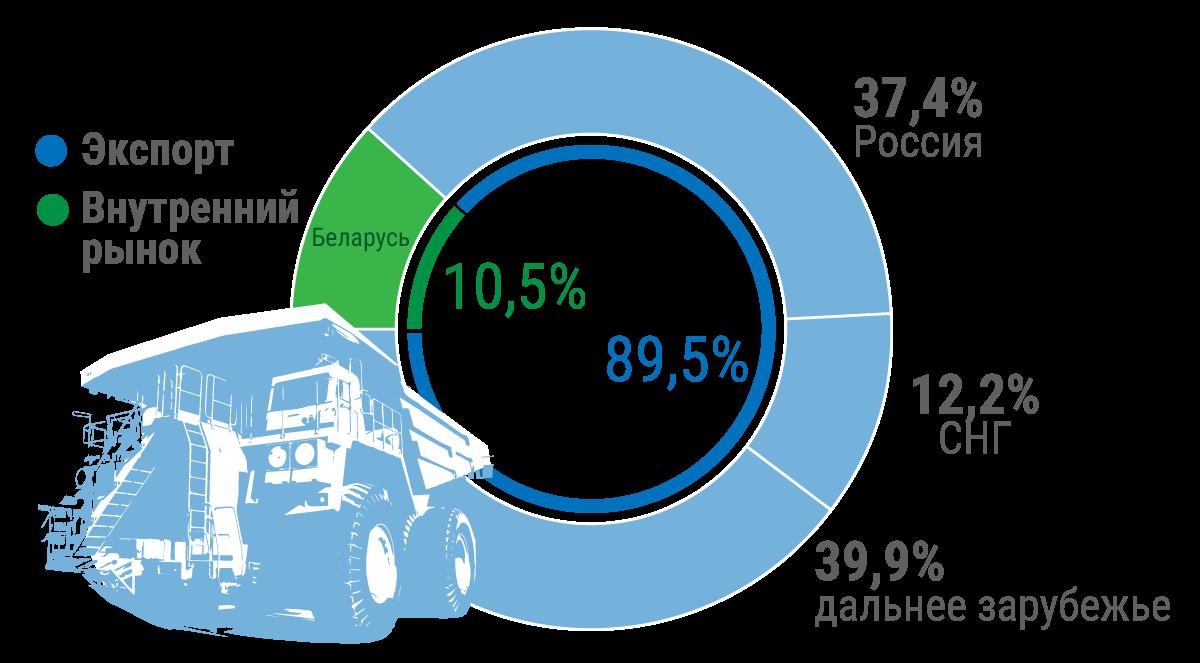 БЕЛАЗ в I полугодии 2020 года значительно нарастил экспорт в дальнее зарубежье 1