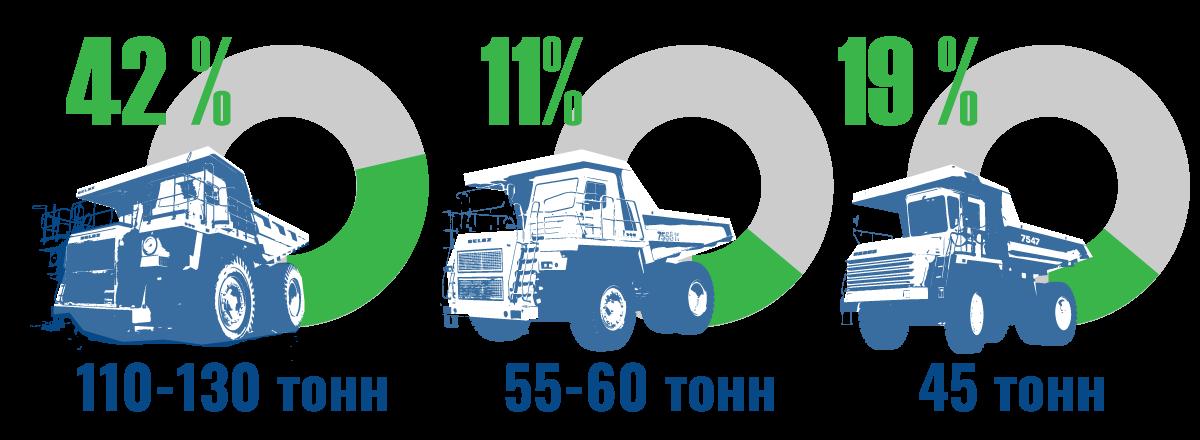 БЕЛАЗ в I полугодии 2020 года значительно нарастил экспорт в дальнее зарубежье 3
