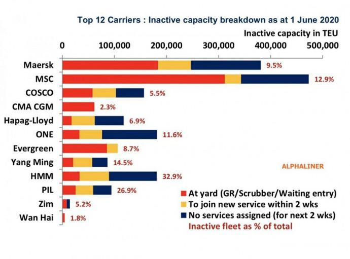 Глобальная контейнерная индустрия готовится к рецессии 3