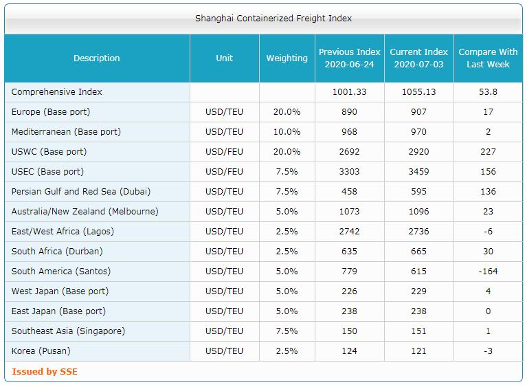 Shanghai Containerized Freight Index (27 неделя). SCFI растет уже вторую неделю 3