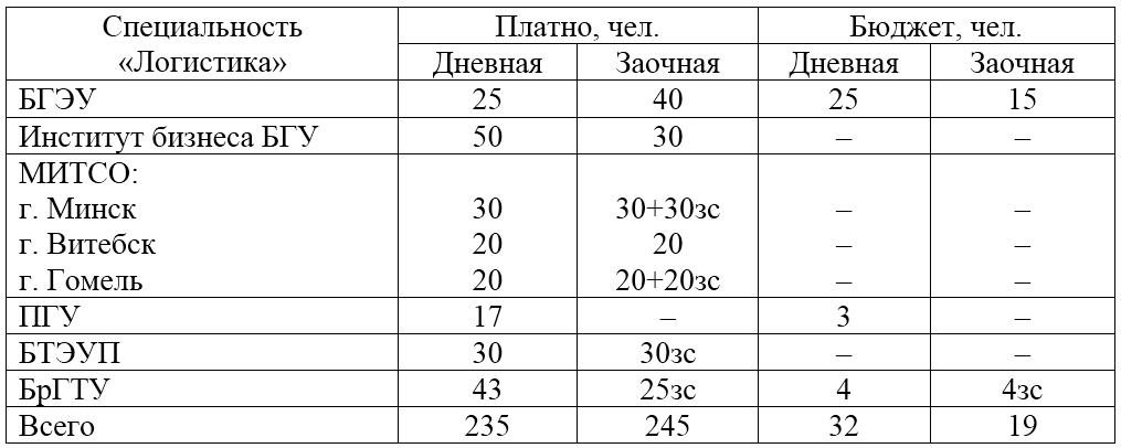 Какие университеты в Беларуси готовят логистов? Дополнено 1