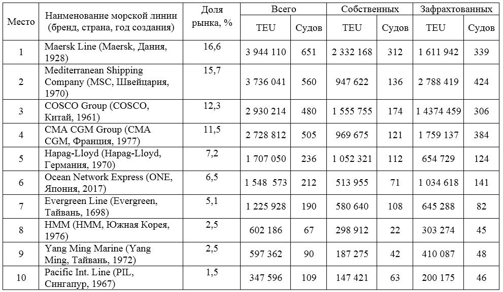 ТОП-10 крупнейших контейнерных линий мира (7.07.2020) 1