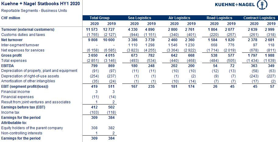 Чистая прибыль Kuehne+Nagel Group в I полугодии 2020 г. снизилась на 19,5% 3
