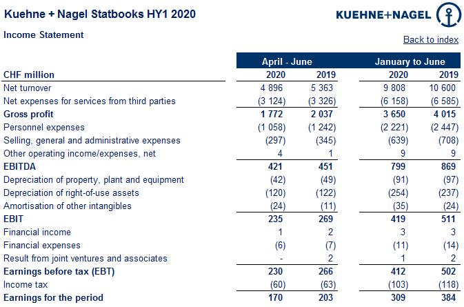 Чистая прибыль Kuehne+Nagel Group в I полугодии 2020 г. снизилась на 19,5% 1