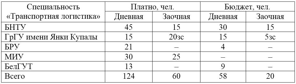 Какие университеты в Беларуси готовят логистов? Дополнено 3