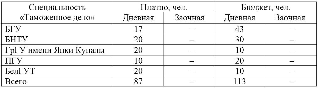 Какие университеты в Беларуси готовят логистов? Дополнено 5