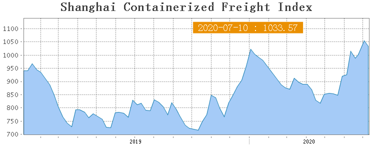 Shanghai Containerized Freight Index (28 неделя) 1