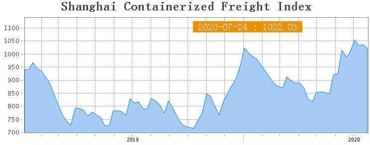 Shanghai Containerized Freight Index (30 неделя) 1