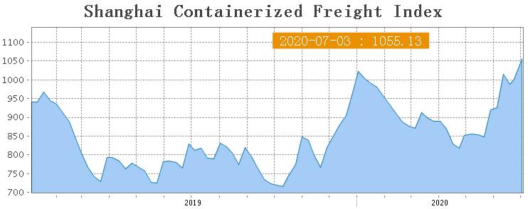 Shanghai Containerized Freight Index (27 неделя). SCFI растет уже вторую неделю 1