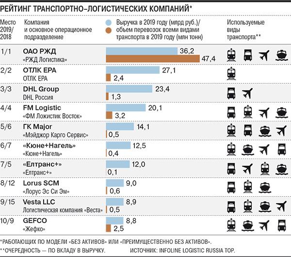 Рейтинг транспортно-логистических компаний России INFOLine Logistic Russia TOP 2019 1