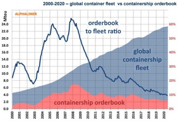 Глобальный объем заказов на строительство новых судов упал до исторического минимума в июле 2020 г. 1