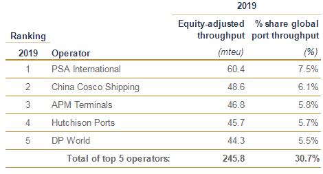 Контейнерооборот портов мира в следующие 5 лет значительно сократится из-за covid-19 3