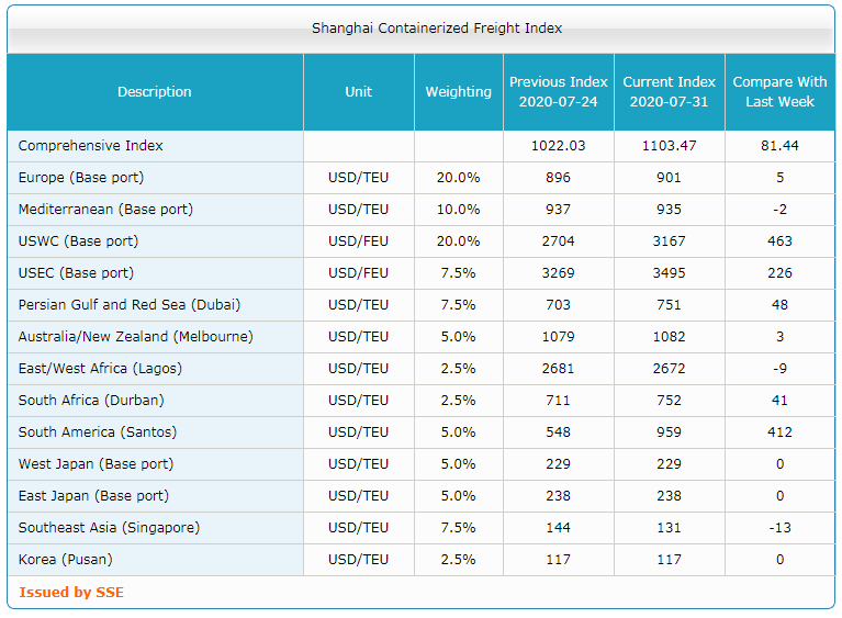 Shanghai Containerized Freight Index (31 неделя) 3