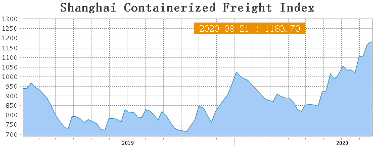 Shanghai Containerized Freight Index (34 неделя) 1