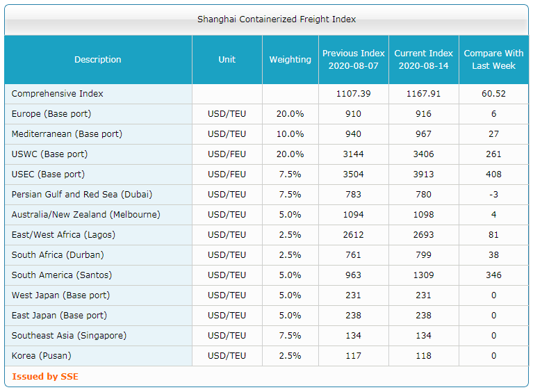 Shanghai Containerized Freight Index (33 неделя) 3