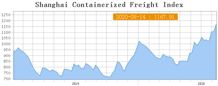 Shanghai Containerized Freight Index (33 неделя) 1