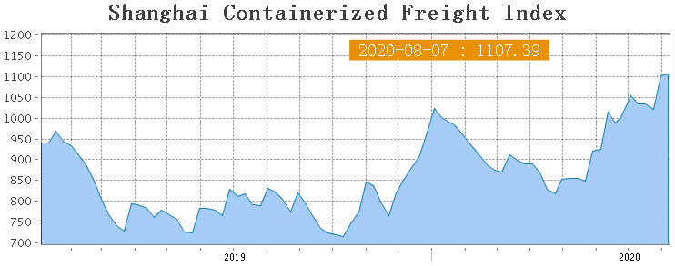 Shanghai Containerized Freight Index (32 неделя) 1