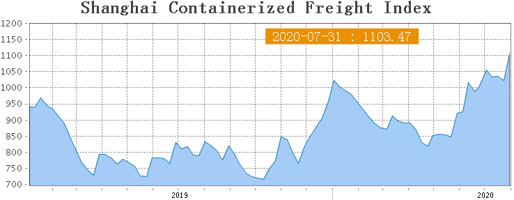 Shanghai Containerized Freight Index (31 неделя) 1