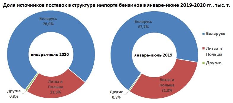 В январе-июле 2020 г. Беларусь нарастила экспорт автомобильных бензинов в Украину на 13,6% 1