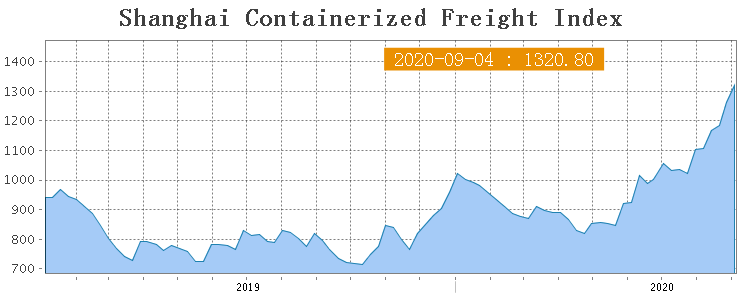 Shanghai Containerized Freight Index (36 неделя) 1