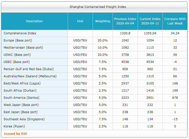 Shanghai Containerized Freight Index (37 неделя) 3