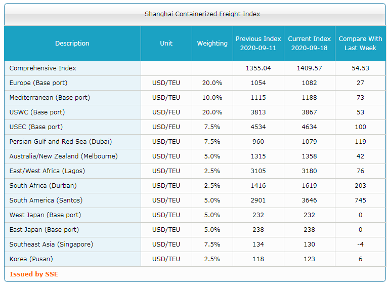 Shanghai Containerized Freight Index (38 неделя) 3