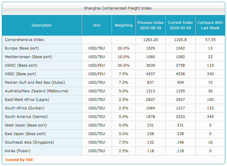 Shanghai Containerized Freight Index (36 неделя) 3
