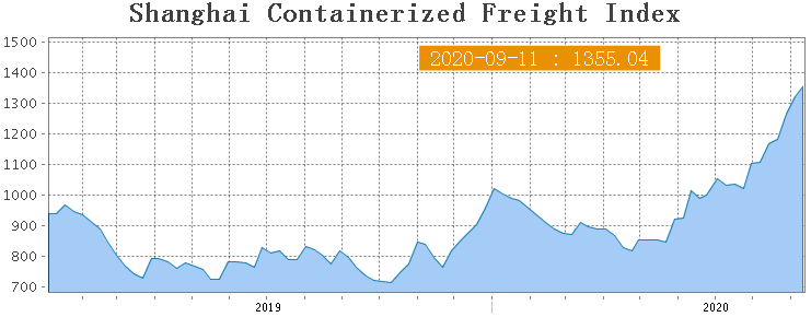 Shanghai Containerized Freight Index (37 неделя) 1