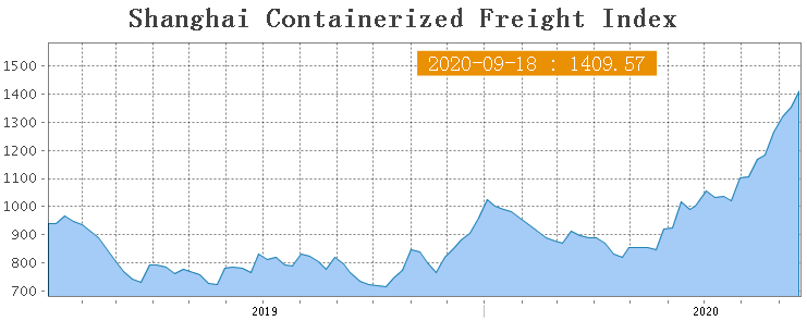 Shanghai Containerized Freight Index (38 неделя) 1