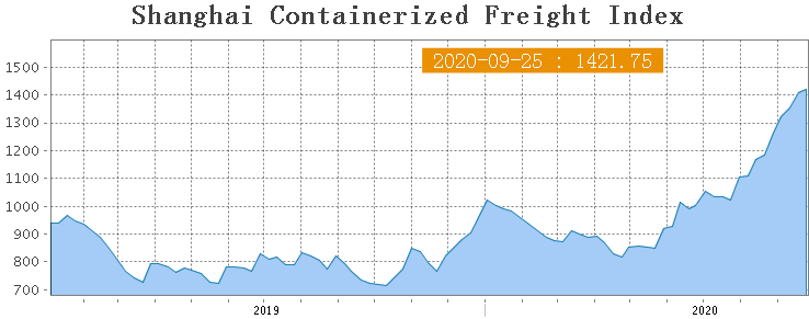 Shanghai Containerized Freight Index (39 неделя) 1