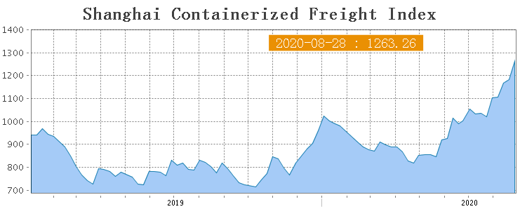 Shanghai Containerized Freight Index (35 неделя) 1
