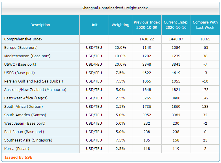 Shanghai Containerized Freight Index (42 неделя) 3