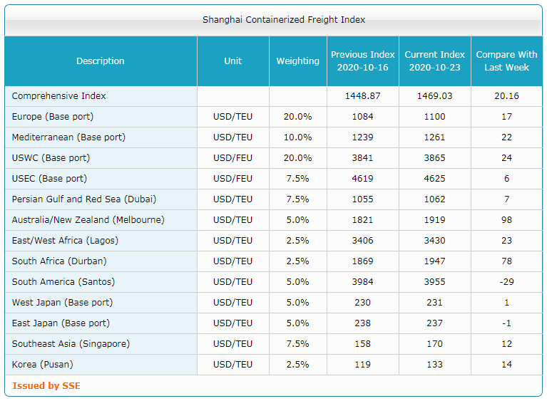 Shanghai Containerized Freight Index (43 неделя) 3