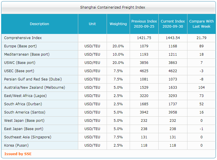 Shanghai Containerized Freight Index (40 неделя) 3
