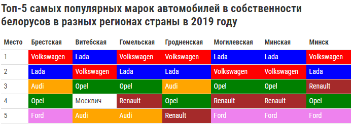 Сколько в Беларуси зарегистрировано автомобилей? 3