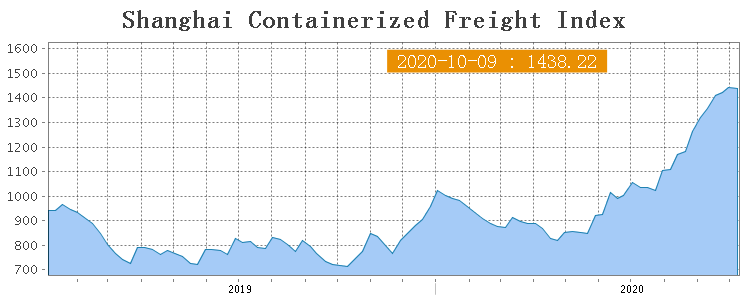 Shanghai Containerized Freight Index (41 неделя) 1