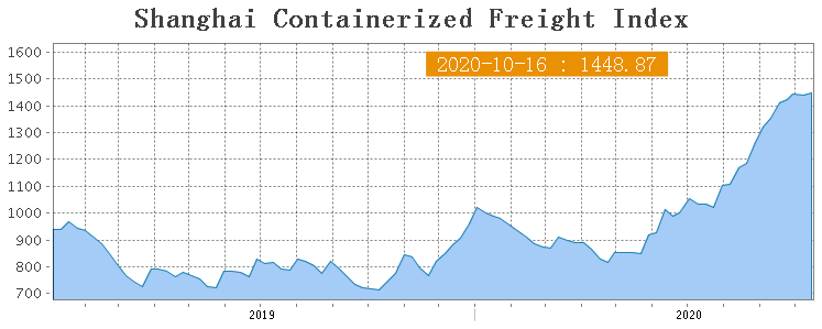 Shanghai Containerized Freight Index (42 неделя) 1